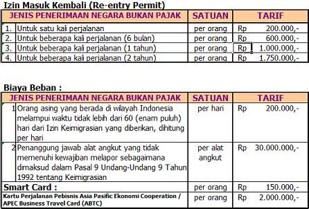 Kamus Inggris Indonesia Hasta yathi hasta tarif atas jenis penerimaan negara bukan pajak