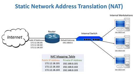 tutorial nat static translation network address translation nat online computer tips