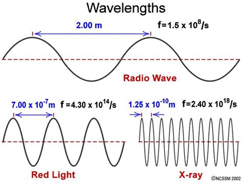 wavelength and frequency of 17 best images about electromagnetic spectrum on pinterest