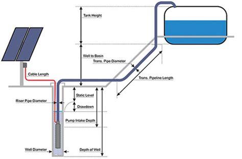 Panel Surya Untuk Pompa Air Perencanaan Sistem Pompa Air Tenaga Matahari Surya Pompa