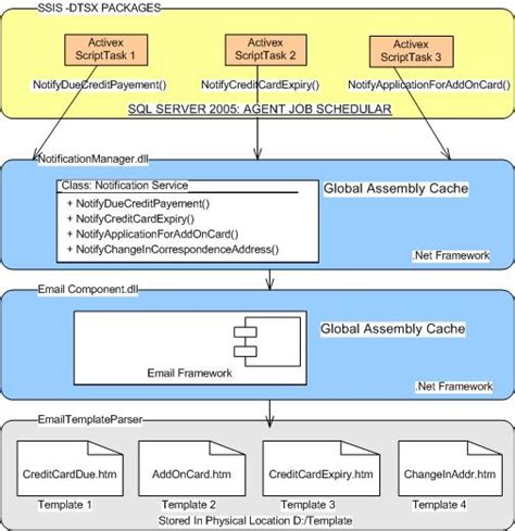 ssis framework template ssis framework template templates data