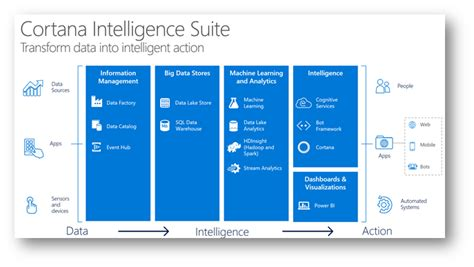 microsofts cortana analytics looks to simplify big data microsoft bigdata ml ai is here with cortana