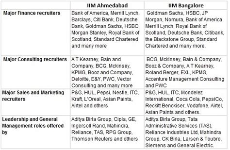 Mba Specializations List In Iim by Iim Ahmedabad Vs Iim Bangalore Career