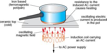 induction cooking electromagnetic fields how does induction cooking work