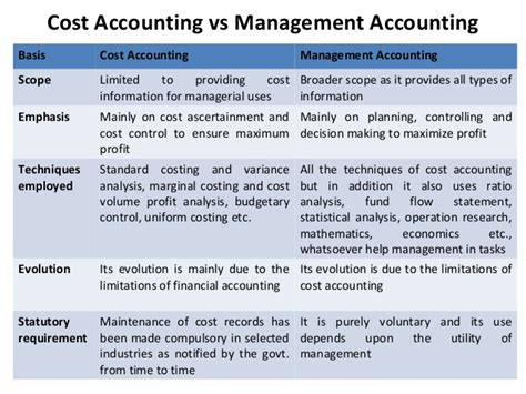 Cost And Management Accounting Pdf For Mba by Cost Management Accounting