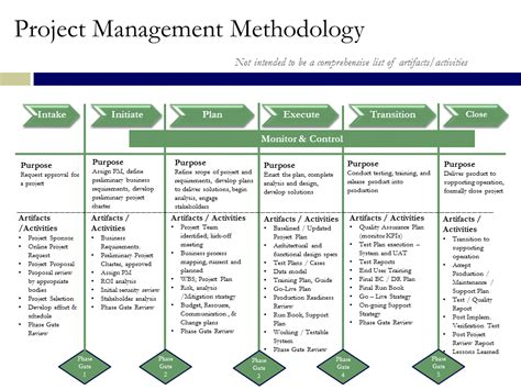 project management methodology template project management methodology synopsis information