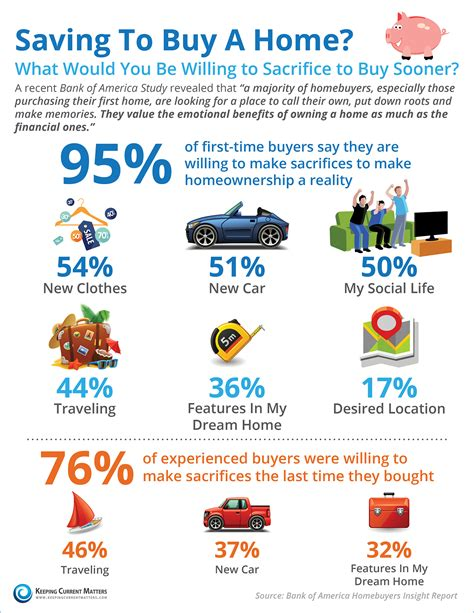 save to buy a house keeping current matters saving to buy a home what would you sacrifice infographic