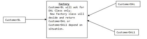 pattern engineering inc dependency injection in software engineering
