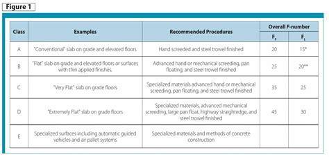 Concrete Floors: Flatness vs. smoothness   Construction Canada