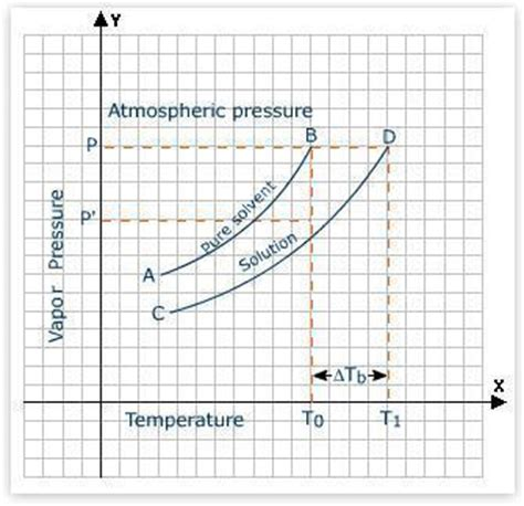 boiling point of water elevation equation