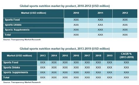 the size of the sports industry in the united states ppt video online download sports nutrition market global industry analy