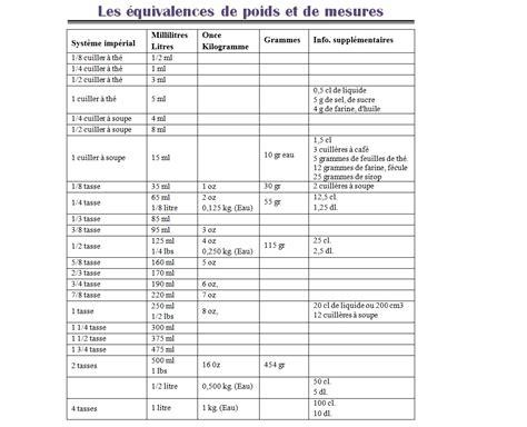 equivalence poids et mesure en cuisine 201 quivalence poids mesures