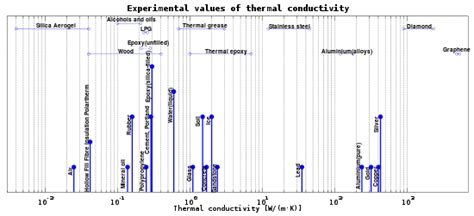 value of electrical conductors thermal conductivity