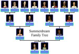 category moonlight falls families the sims wiki fandom