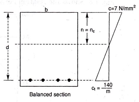 balanced section reinforced concrete d s 1 lesson 16 analysis of singly reinforced section