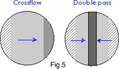 history flow pattern fluid flow patterns lena patterns