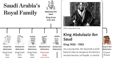 Promo Khalid Bin Al Walid saudi arabia s royal family the abdullah family tree