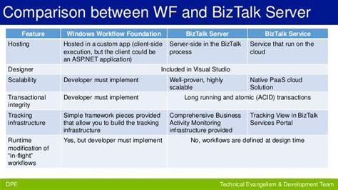 biztalk workflow biztalk server biztalk services and windows workflow