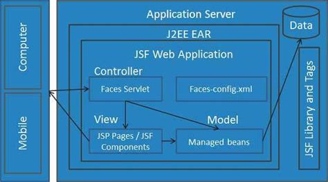 jsf layout components jsf architecture premaseem com