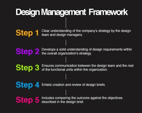 design management how design contributes to strategic thinking inside the