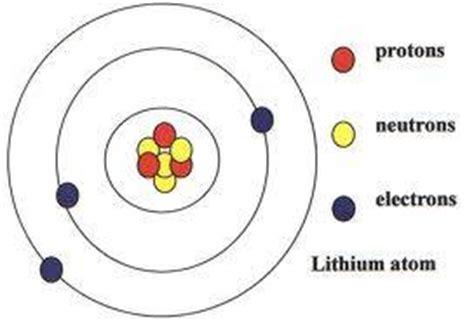 li bohr diagram image gallery lithium model