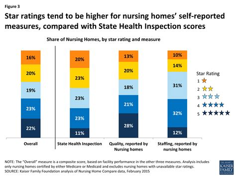 design home star score reading the stars nursing home quality star ratings