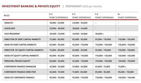 Bank Of America Mba Leadership Development Program Salary by Investment Banking In Dubai Top Banks List Salary