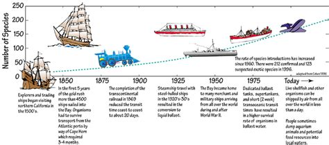 titanic boat history in hindi the history and effects of exotic species in san francisco bay