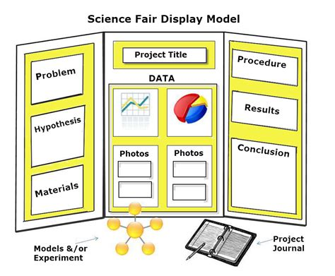 science project template search results for science project board layout