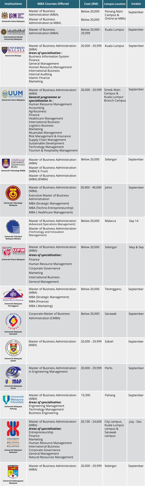 Mba In Malaysia Fees by Mba In Universities In Malaysia