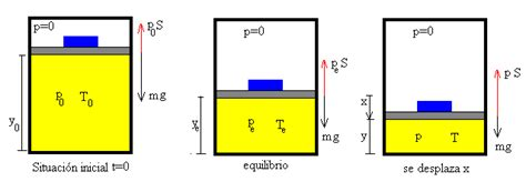 la oscilacion amortiguada oscilaciones de un 233 mbolo