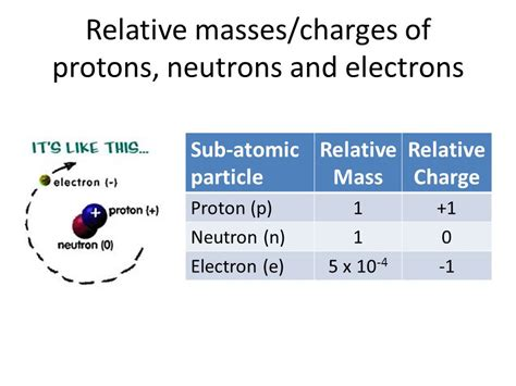 Mass Of Proton And Neutron by Atomic Structure Ppt