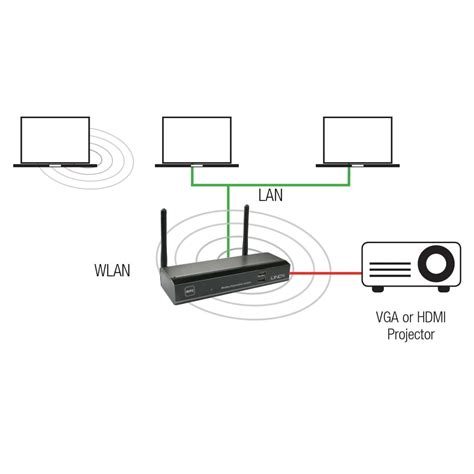 Wireless Vga Projector Server wlan 11n hdmi vga projector server from lindy uk