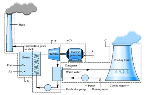 layout and operation of a steam power generation plant steam powered electric generator diagram steam free