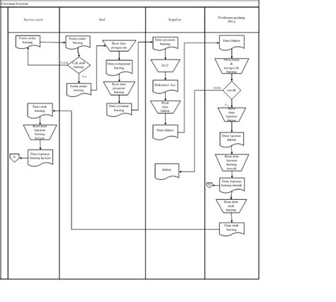 membuat flowmap online dety nurbaety contoh tugas akhir sistem informasi