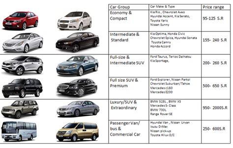 Car Hire Types by Auto World