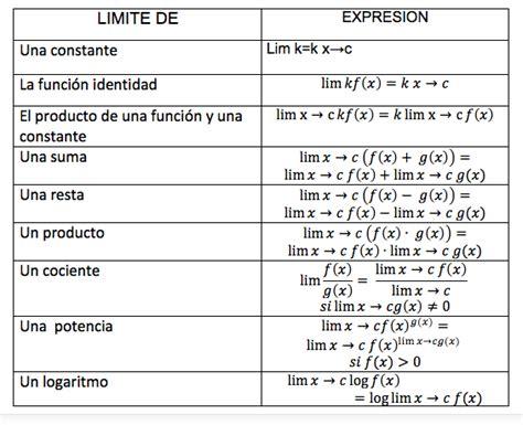 los limites de la propiedades de los limites calculoitm