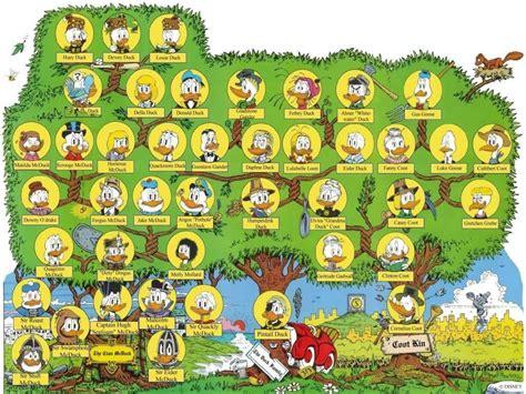 fotos de el arbol familiar mejor conjunto de el arbol genealogico del pato donald todo sobre el apasionante mundo disney