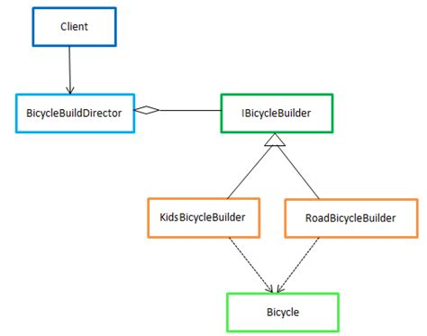 pattern standardization definition builder design pattern codeproject