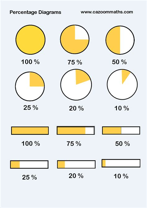 diagram with percentages number resources cazoom maths worksheets