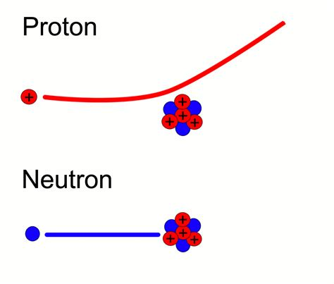 who discovered protons and neutrons discovery of fission michael liu ph204 fall 2009