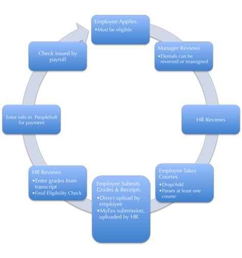 hr payroll process flowchart 8 best images of payroll process flow chart payroll