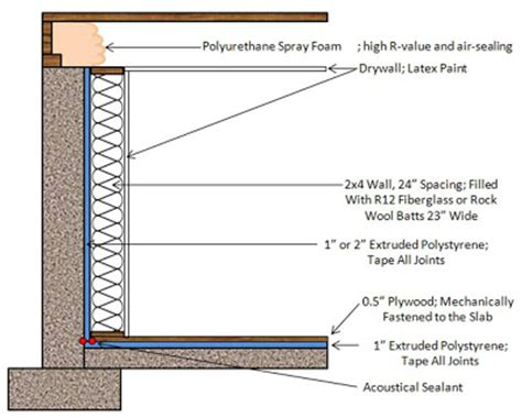 Insulating Basement Walls For Increased Energy Efficiency Energy Efficiency And Retrofits Basement Insulation