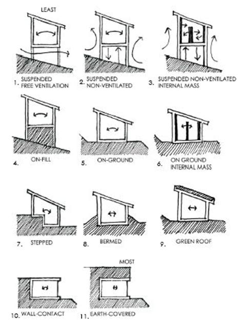 design effect on thermal comfort 17 best images about passive design strategies on