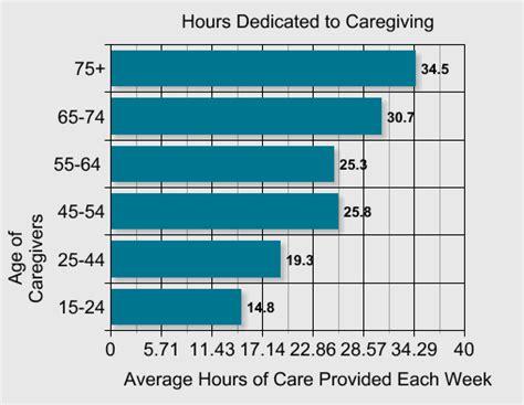 the caregiver partnership age in place home design caregiver statistics demographics family caregiver alliance