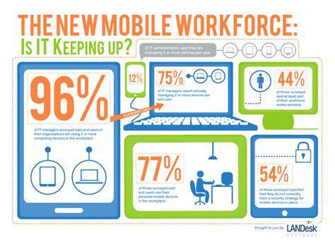 mobile workforce the new mobile workforce realwire realresource