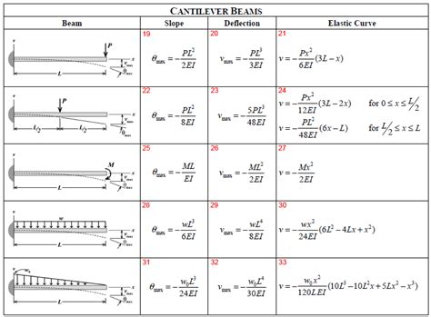 cantilever beam free diagram cantilever beam design