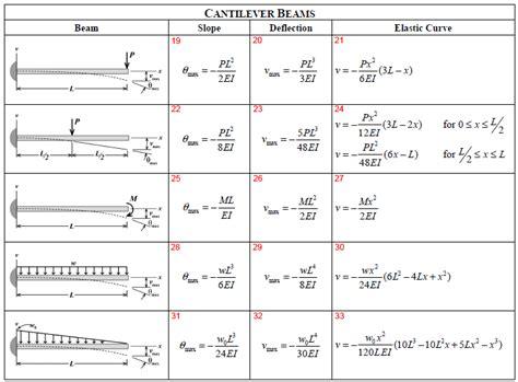 Beam Deflection Table Cantilever Beam Free Body Diagram Cantilever Beam Design