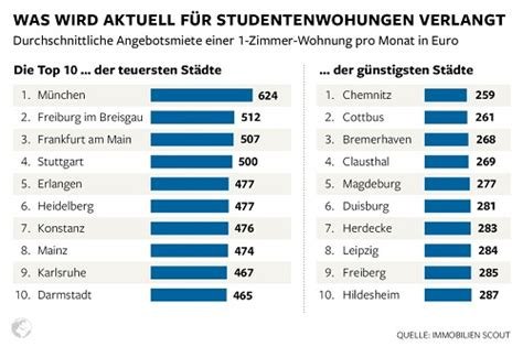 how much does an apartment cost costs students pay for rent in german university towns