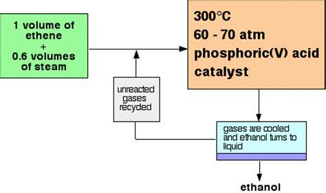 hydration of ethylene the manufacture of ethanol from ethene